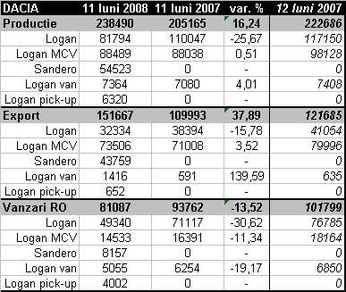 Dacia - statistici primele 11 luni 2007/2008