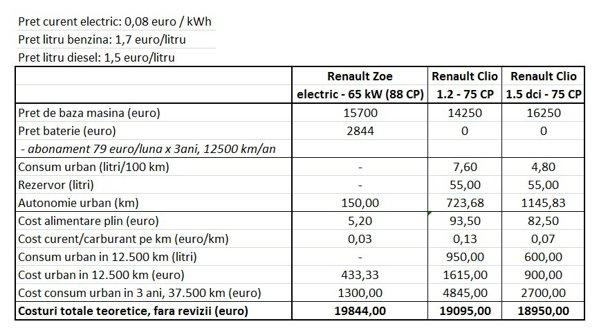 Calcul amortizare Renault Zoe vs. Renault Clio - pentru conditiile din Franta