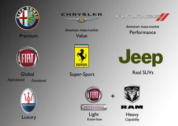 Fiat Chrysler şi-a verificat motoarele, după scandalurile din lumea auto