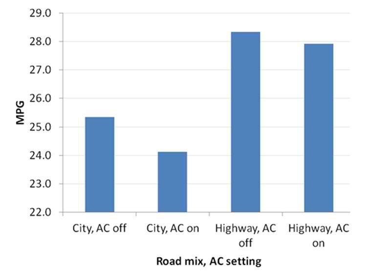 Cât de mult creşte consumul maşinii dacă foloseşti aerul condiţionat