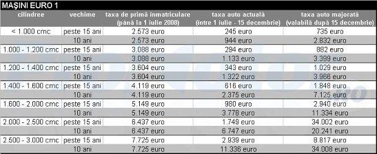 Taxa auto pentru masini Euro 1