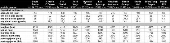 Dacia Duster, capacitati de trecere foarte bune comparativ cu principalii concurenti