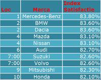 Top 10 Marci