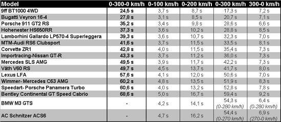 Topul celor mai bune supercaruri in 2010 in proba Sport Auto 0-300-0 km/h