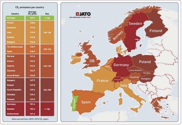 Portugalia - emisii CO2 sub 130 g/km. Marii poluatori: Germania, Suedia si Elvetia