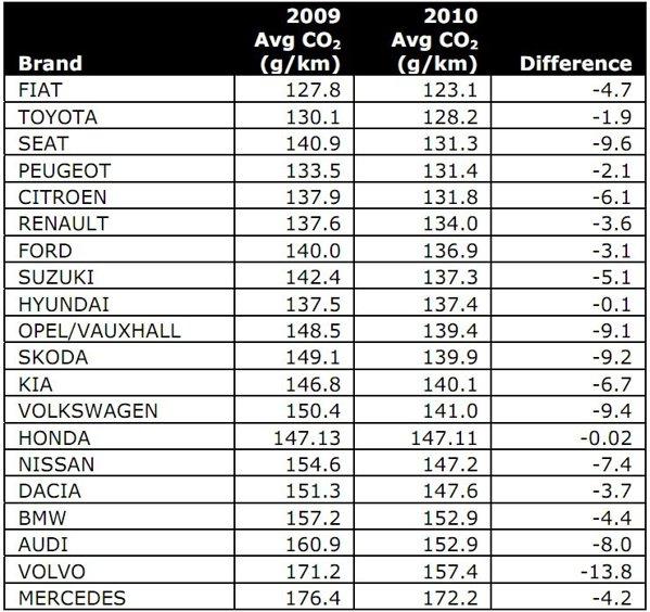 TOP 20 producatori - evolutie medie emisii CO2 intre 2009-2010