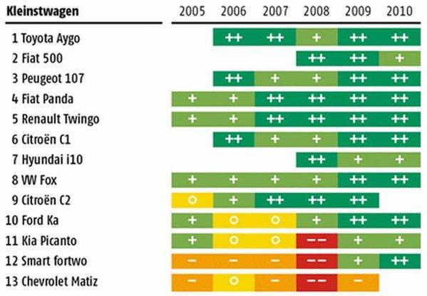 TOP clasa mini - statistica ADAC 2010 defectiuni masini