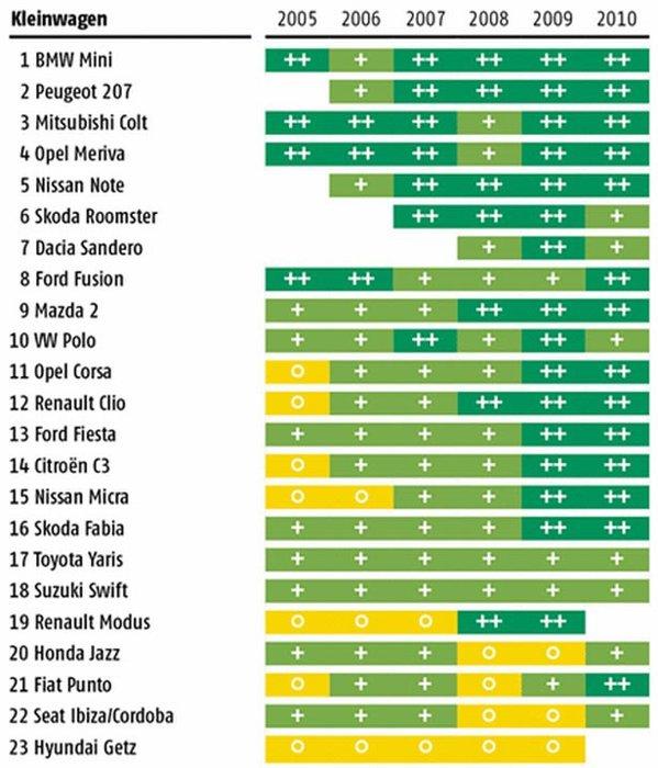 TOP clasa mica - statistica ADAC 2010 defectiuni masini