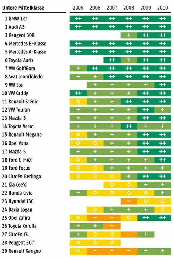 TOP clasa compacta - statistica ADAC 2010 defectiuni masini