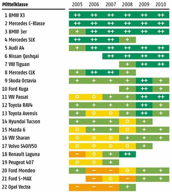 TOP clasa medie - statistica ADAC 2010 defectiuni masini