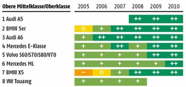 TOP clasa mare - statistica ADAC 2010 defectiuni masini