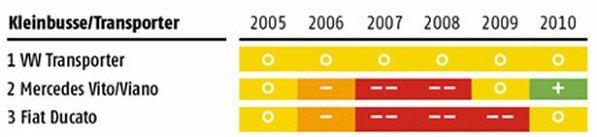 TOP utilitare - statistica ADAC 2010 defectiuni masini