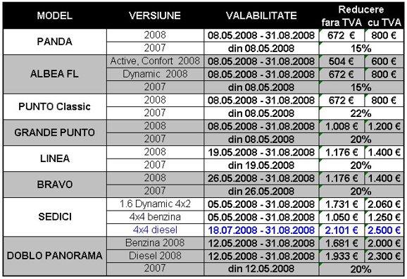 Reducerile FIAT in august sunt intre 800 si 2.500 euro