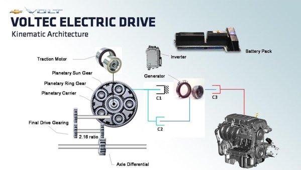 Chevrolet Volt - elementele componente ale sistemului de propulsie Voltec
