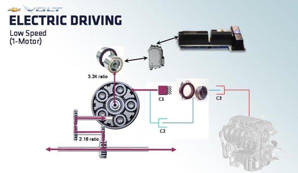 Chevrolet Volt - primul mod de functionare sistem Voltec