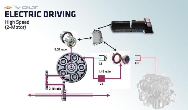 Chevrolet Volt - al doilea mod de functionare sistem Voltec