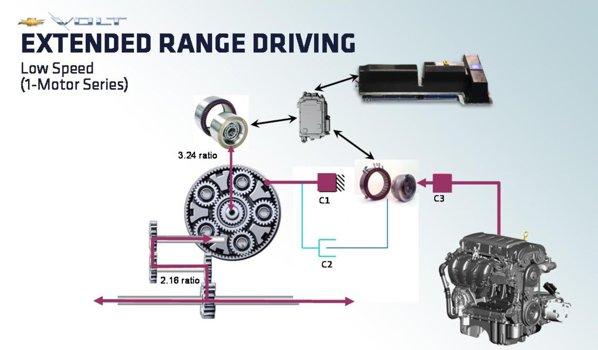 Chevrolet Volt - al treilea mod de functionare sistem Voltec