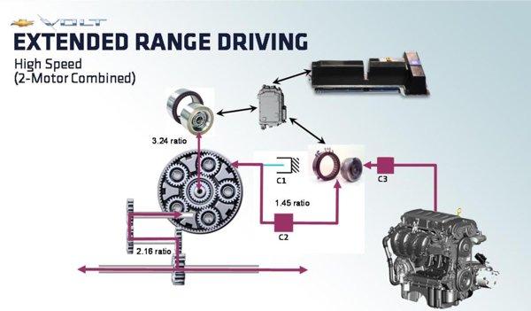 Chevrolet Volt - al patrulea mod de functionare sistem Voltec