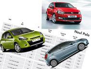 VW Polo vs Renault Clio vs Ford Fiesta - Bugetul şi concluziile (IV)
