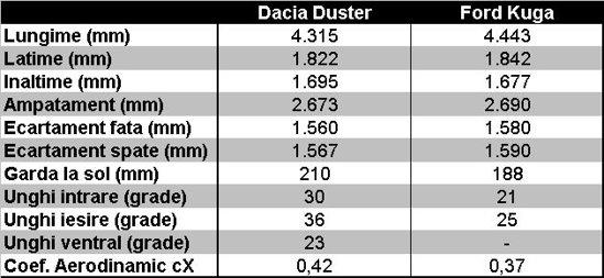 Dacia Duster vs. Ford Kuga - caracteristici dimensionale