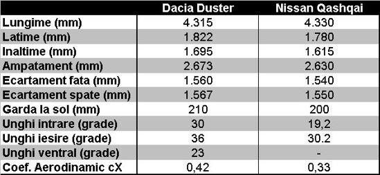 Dacia Duster si Nissan Qashqai - caracteristici dimensionale