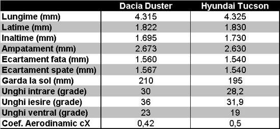Dacia Duster vs. Hyundai Tucson - caracteristici dimensionale