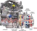 Sistemul dublu-ambreiaj EDC (Efficient Dual Clutch) de pe Renault Megane