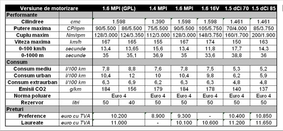 Dacia Logan MCV GPL - versiuni motorizare