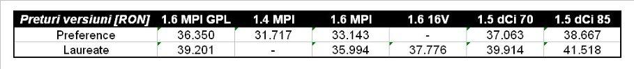 Faţă de versiunea echivalentă 1,6 MPI, diferenţa de preţ se cifrează la 3.207 RON, în schimb motorizarea 1,5 dCi 70 este mai scumpă cu numai 713 RON. Diferenţe de preţ care nu favorizează versiunea cu GPL la prima vedere.
