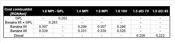 Dacia Logan MCV GPL - costul pe kilometru