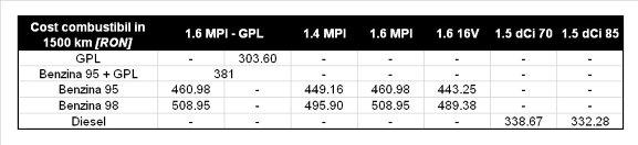 Dacia Logan MCV GPL - costuri la 1.500 km