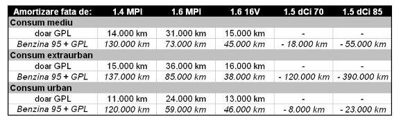 Dacia Logan MCV GPL - calculul amortizării
