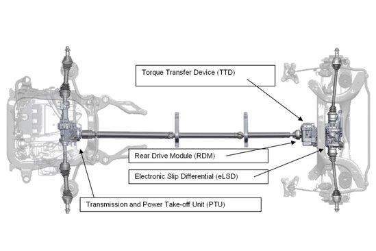 Componentele principale ale sistemului de tractiune integrala Adaptive 4x4