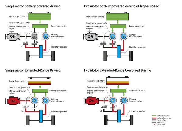Sistemul de propulsie al lui Opel Ampera are patru moduri de functionare