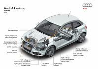 Schema lui Audi A1 e-tron
