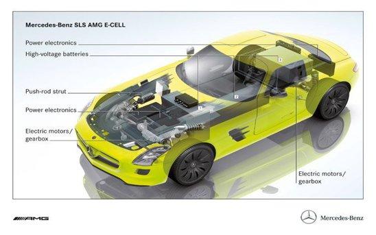 Mercedes SLS AMG E-Cell are patru motoare electrice si dezvolta 526 CP si 880 Nm