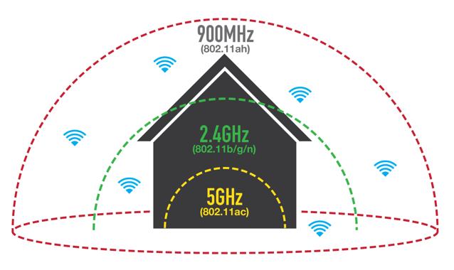 Wi-Fi HaLow, un nou standard pentru re?ele wireless care dubleaz? aria de acoperire