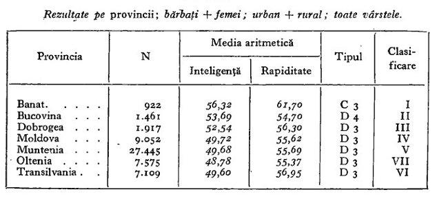 Rezultate pe provincii la testele de inteligenţă