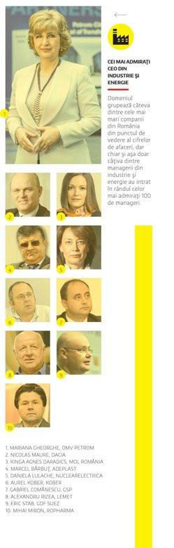 Cei mai admiraţi CEO din industrie şi energie, în 2015