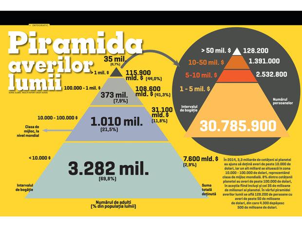 Piramida averilor lumii