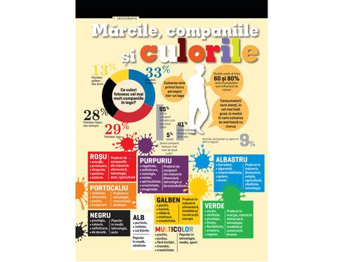 Mărcile, companiile şi culorile