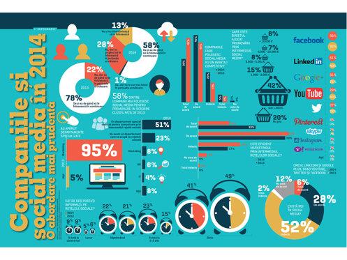 Companiile şi social media în 2014