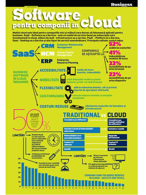 Software pentru companii in cloud