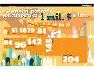 Câţi metri pătraţi poţi cumpăra în lume cu 1.000.000 de dolari