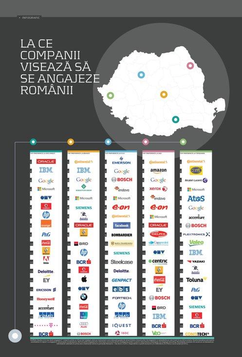 La ce companii visează sa se angajeze românii