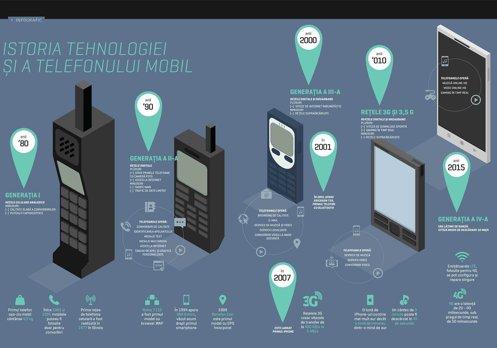 Istoria tehnologiei şi a telefonului mobil