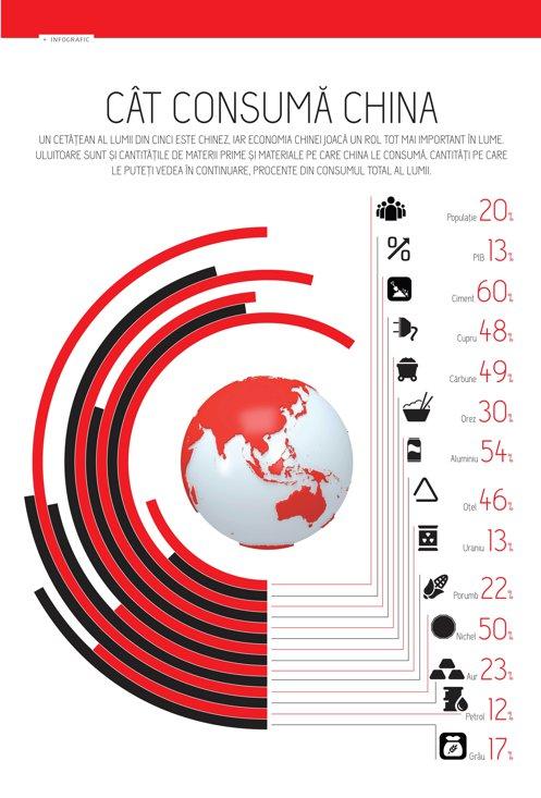 Cât consumă China