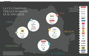 La ce companii visează românii să se angajeze