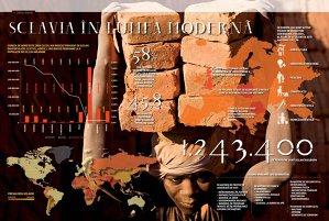 Sclavia în lumea modernă