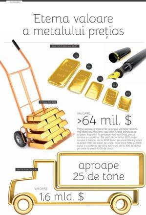 Valoarea aurului
